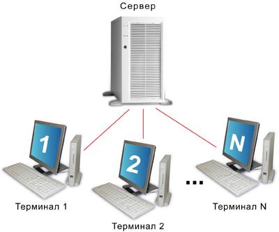 Схема взаимодействия сервера и